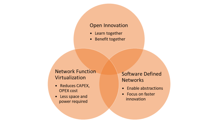 Open Innovation Network Function Virtualization Software Defined Networks Relationship