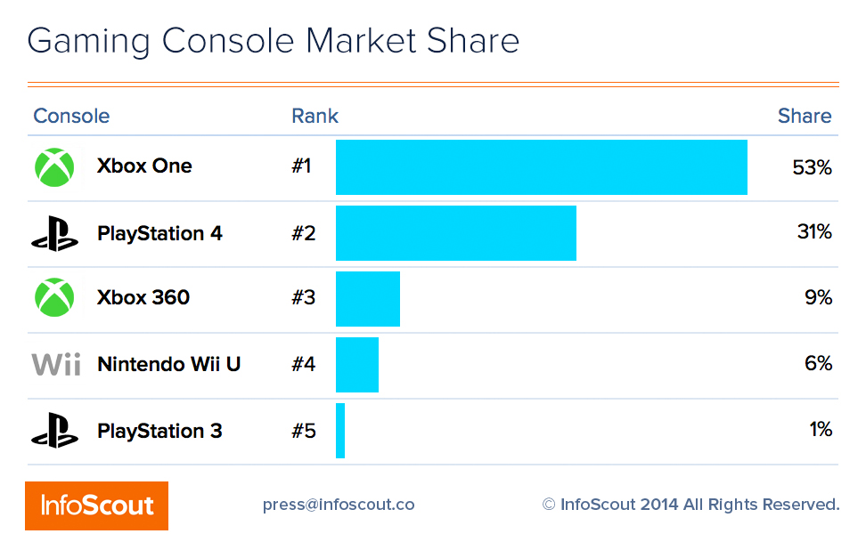 Black-Friday-Gaming-Console-Market-Share