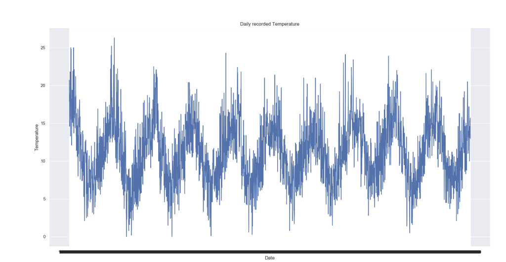 Time-Series Feature Extraction with Easy One Line of Python Code 6