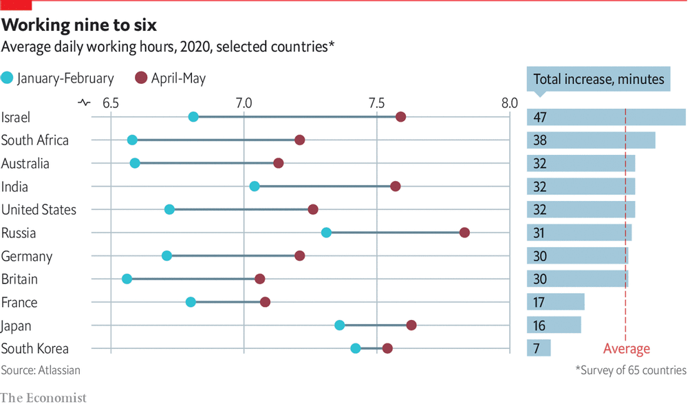 Njerëzit janë duke punuar me orë më të gjata gjatë pandemisë