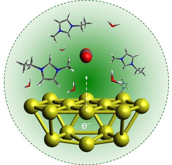 catalysis co2 fuel
