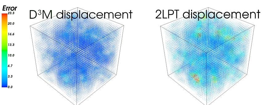 comparison simulations ia