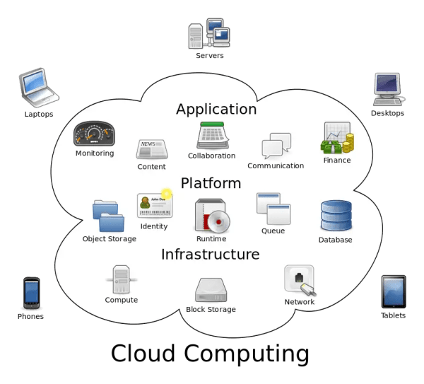 Cloud computing and its features