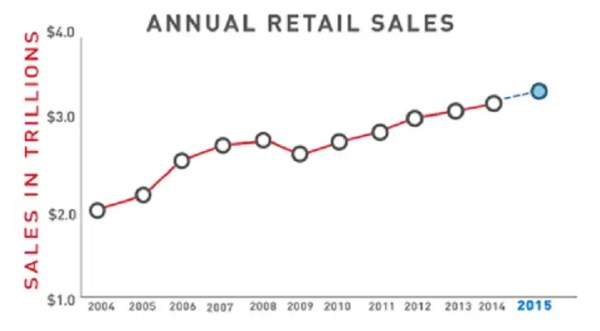 Annual Retail Sales