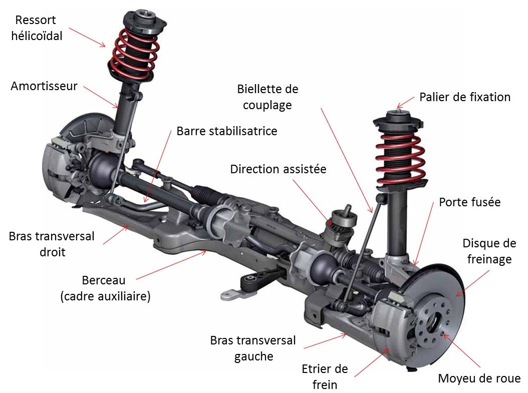 De quoi est constitué l'essieu avant d'un véhicule