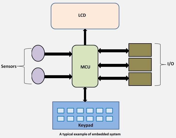 A typical example of embedded system