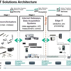Architecture Of Data Warehouse With Diagram Chinese Dragon Origami Laying A Solid Framework For Iot Enterprise