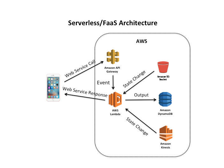 Serverless is more: The future of cloud computing