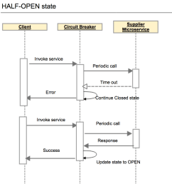 in order for the circuit breaker to know if the supplier microservice has recovered it [ 962 x 992 Pixel ]