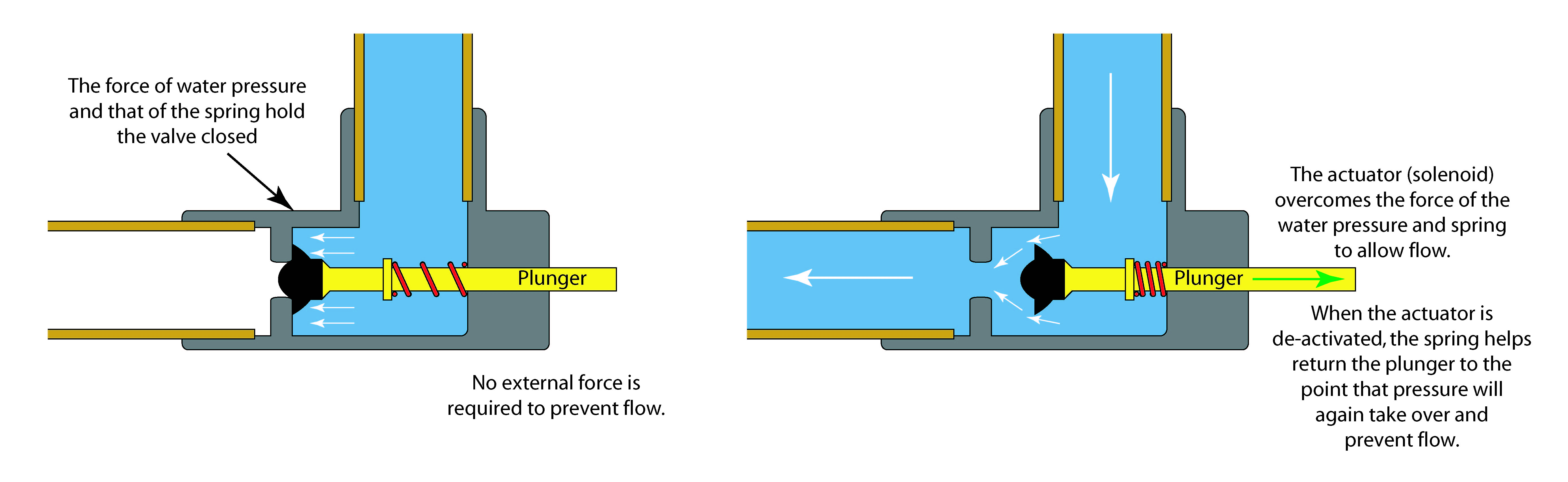 how to read solenoid valve diagrams burglar alarm pir sensor wiring diagram valves automated what 39s different ctg