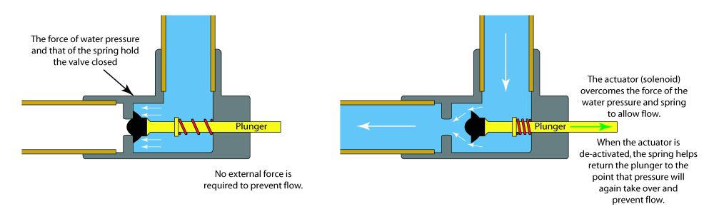 medium resolution of basic automated valve schematic