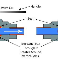 schematic illustration of a ball valve in the open and closed position  [ 4400 x 1865 Pixel ]