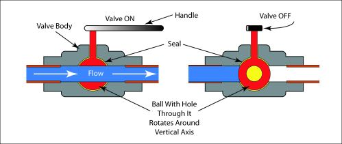 small resolution of schematic illustration of a ball valve in the open and closed position