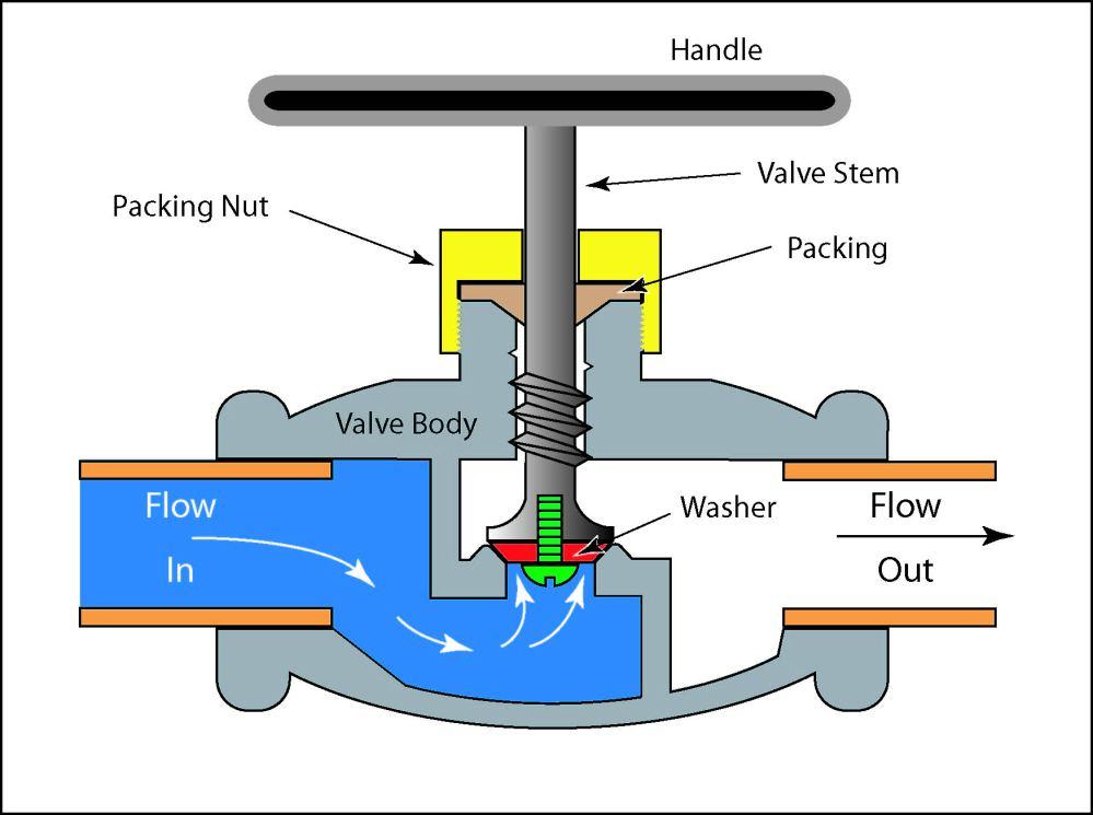 medium resolution of generic illustration of a globe valve