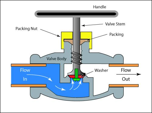 small resolution of generic illustration of a globe valve
