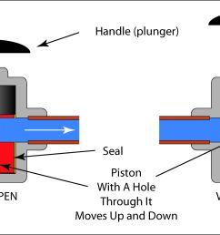 schematic illustration of a piston valve  [ 4231 x 1979 Pixel ]