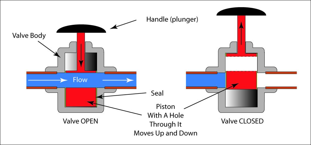 medium resolution of schematic illustration of a piston valve