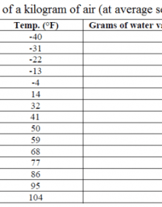 Chart of specific humidity vs temperature also drying the effect on relative rh techblog ctgclean