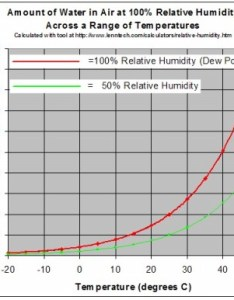 Graph showing the amount of water in  volume air to produce and also drying effect temperature on relative humidity rh techblog ctgclean