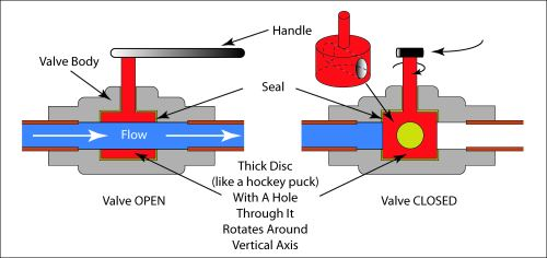 small resolution of schematic illustration of a rotary valve