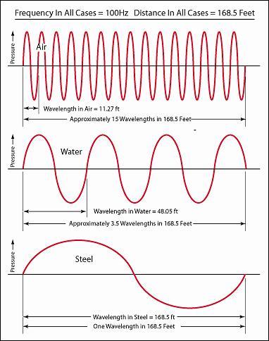 Image result for wavelengths variation