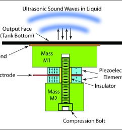 illustration showing the schematic of a langevin ultrasonic transducer  [ 2576 x 1699 Pixel ]