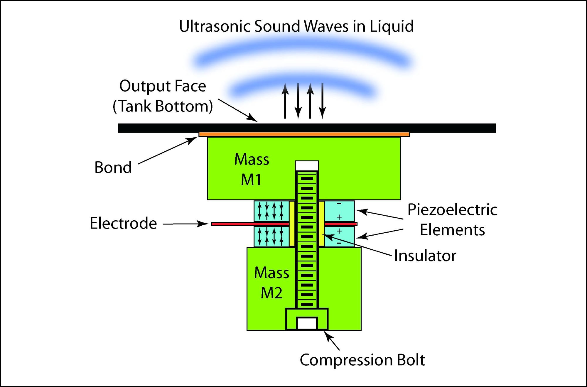 hight resolution of illustration showing the schematic of a langevin ultrasonic transducer