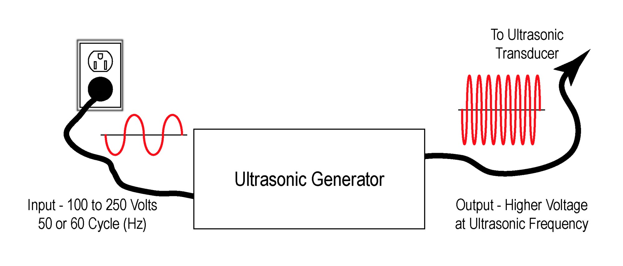 hight resolution of ultrasonics ultrasonic generators introduction ctg technical blog simple ultrasonic wave generator simple circuit diagram