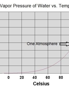 Chart of vapor pressure vs temperature also drying ctg clean rh techblog ctgclean