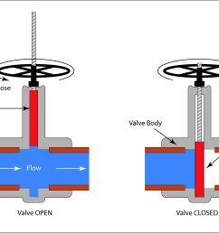 schematic illustration of a gate valve [ 4933 x 3226 Pixel ]