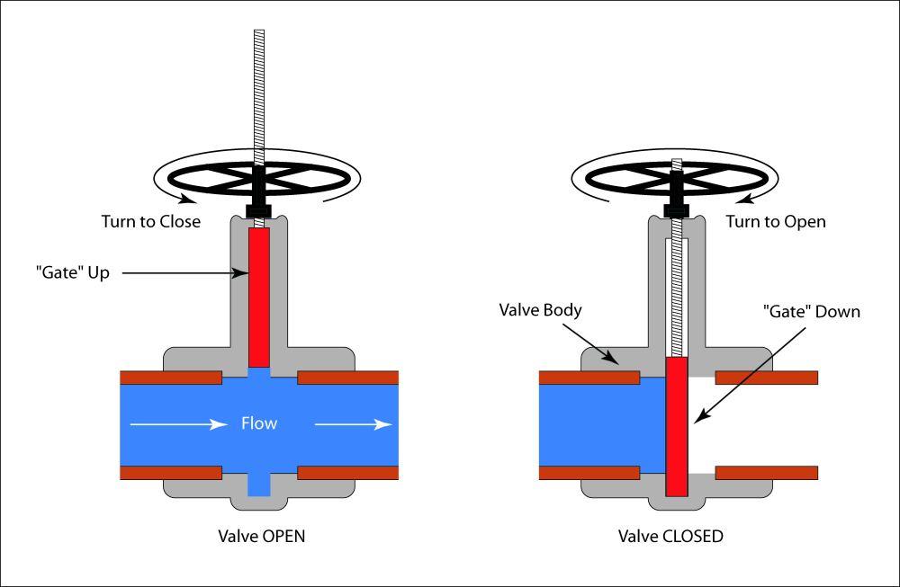 medium resolution of schematic illustration of a gate valve