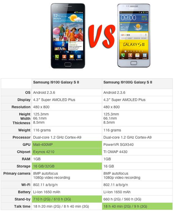 Samsung Galaxy S II (I9000G), Ξεκίνησε η αναβάθμιση και για το μοντέλο με τον TI OMAP