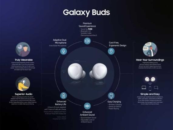 Η Samsung παρουσίασε τα νέα Galaxy Wearables