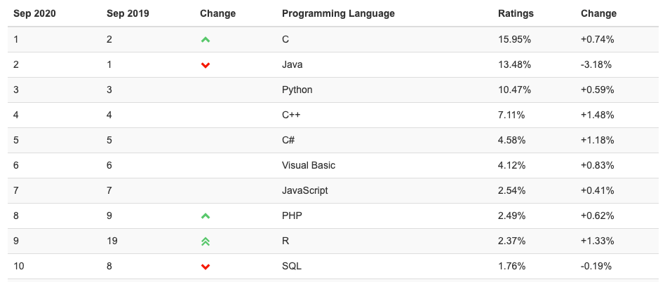 C++ Is The Fastest Growing Programming Language In