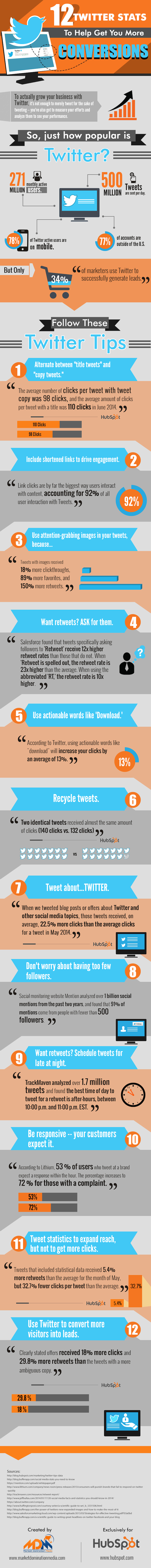 12_Twitter_Stats_to_Help_Get_You_More_Conversions_(1)
