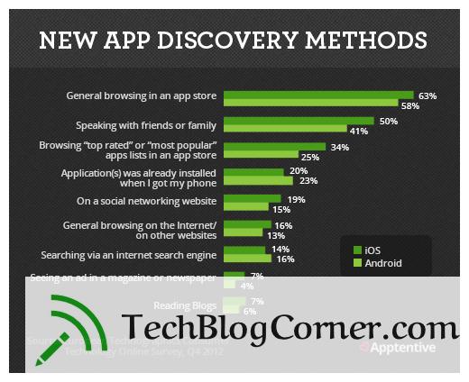 LearnAboutApps-1-techblogcorner