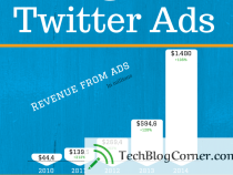 [Infographics]History Timeline of Twitter ads on Timelines