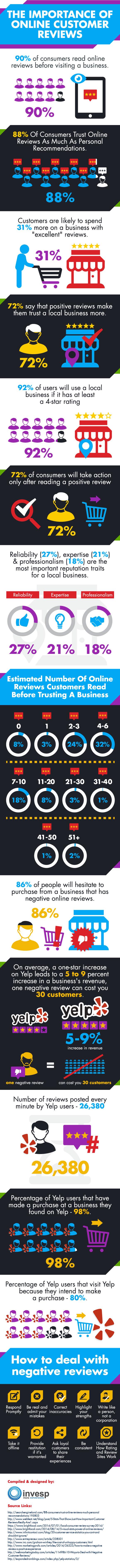 online-customer-reviews-techblogcorner-infographic