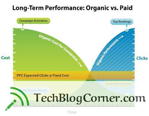 ppc-vs-seo-techblogcorner