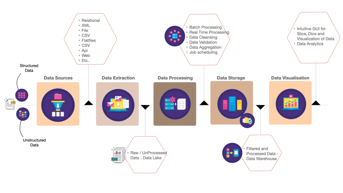 Modern Data Engineering in Cloud