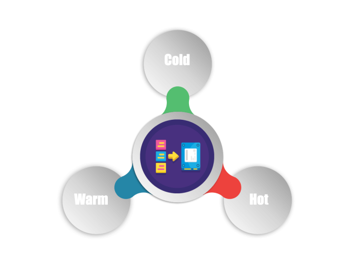 what is the difference between Hot Warm and Cold data storage?