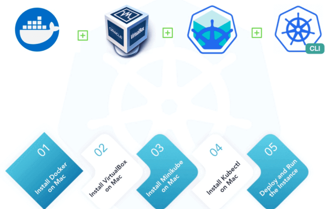 How to Install a Local Kubernetes Cluster with Minikube