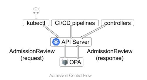 Admission Control Flow