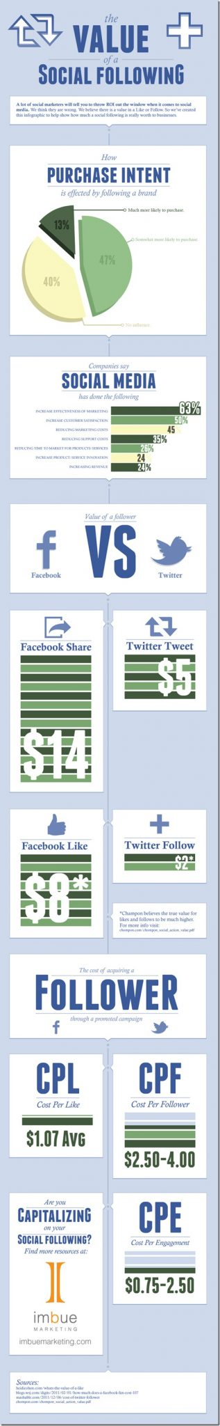 337984-social-media-value-infographic