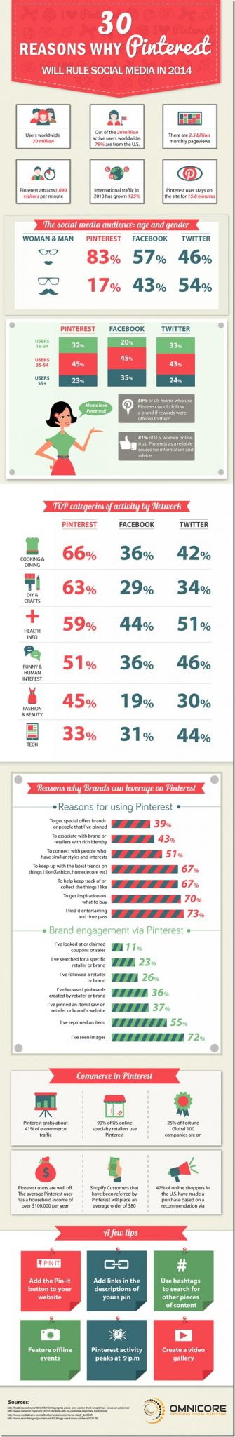 Reasons-to-market-your-business-on-pinterest-in-2014-larger-view