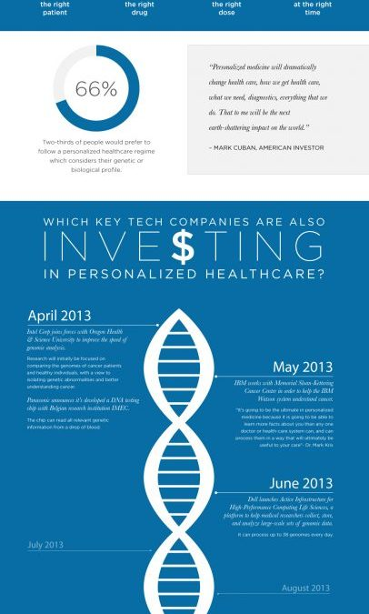 How Tech Companies Are Changing Our Healthcare System