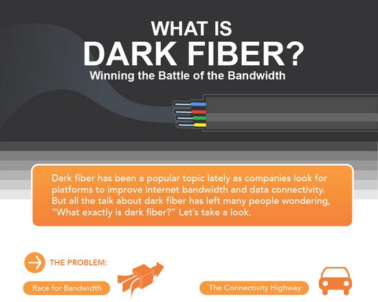 Understanding Dark Fiber
