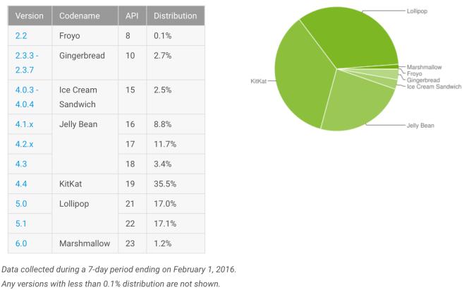 distribucion-android-enero-2016