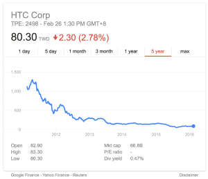 HTC-Stock-29-Feb-2016