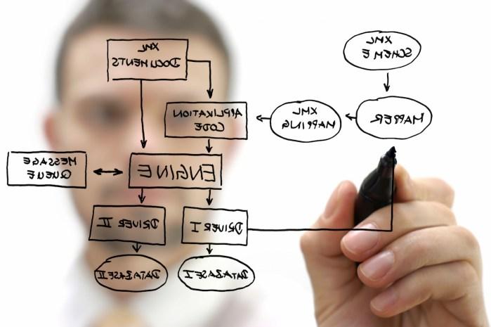 Transformación Digital: El problema con los procesos
